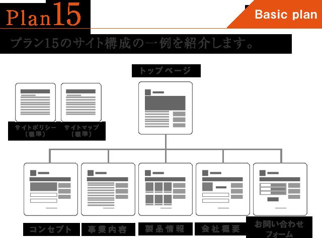 PLAN15のサイト構成の一例です。